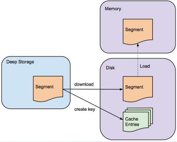 【干货】一文理解Druid原理架构(时序数据库,不是ali的数据库连接池)