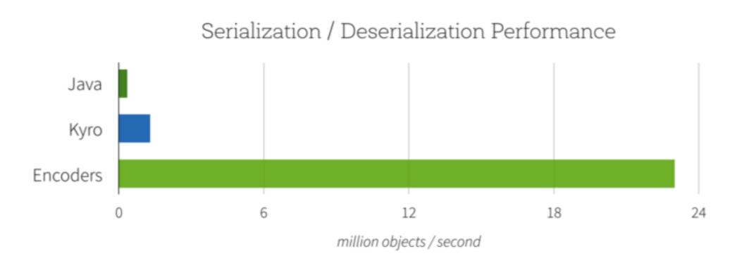 Spark DataSet 介绍