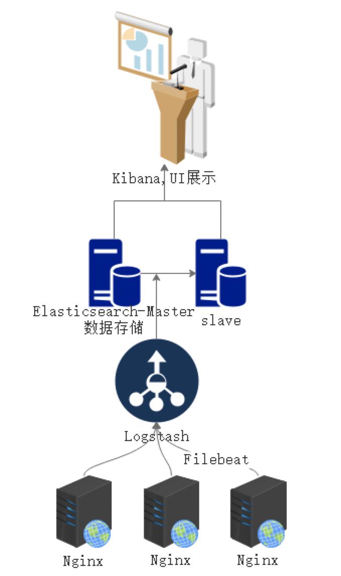01 . ELK Stack简介原理及部署应用