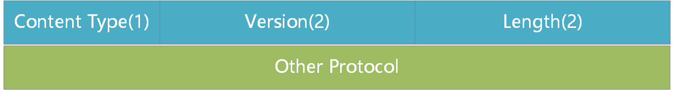 TLS1.2协议设计原理