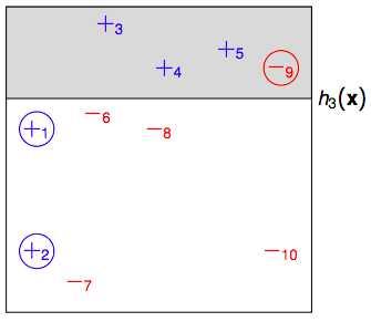 一文搞懂:Adaboost及手推算法案例