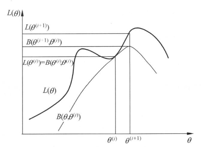 EM(最大期望)算法推导、GMM的应用与代码实现