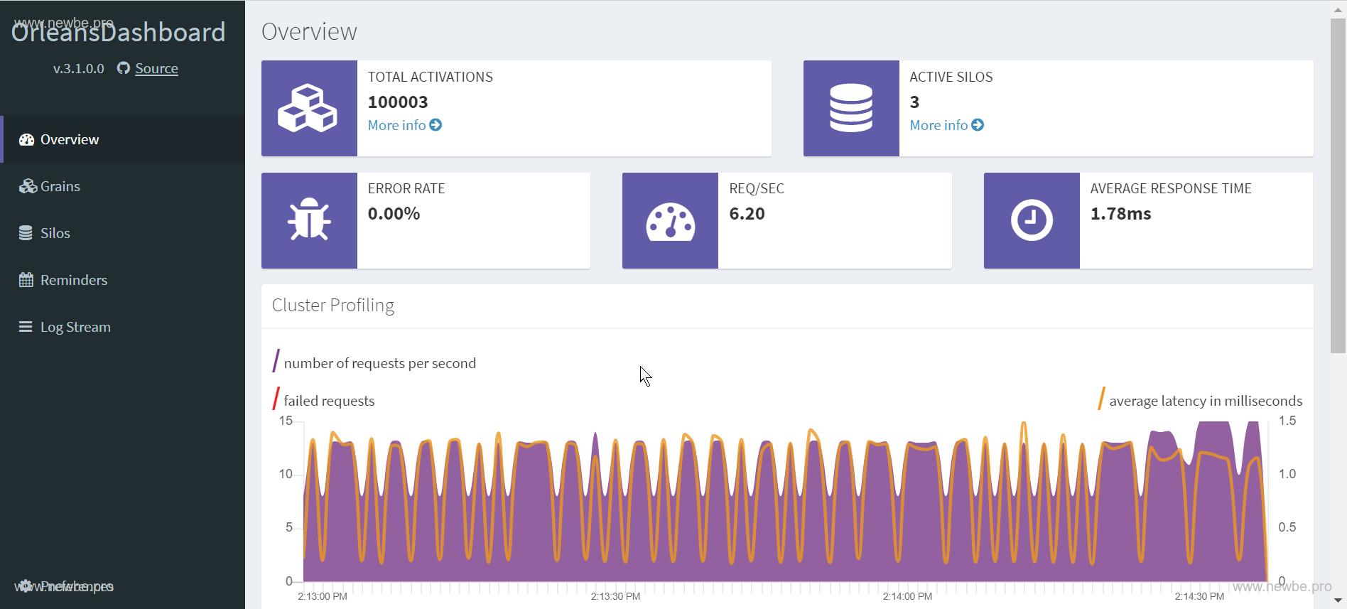 十万同时在线用户,需要多少内存?——Newbe.Claptrap 框架水平扩展实验