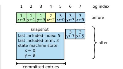 Raft共识算法
