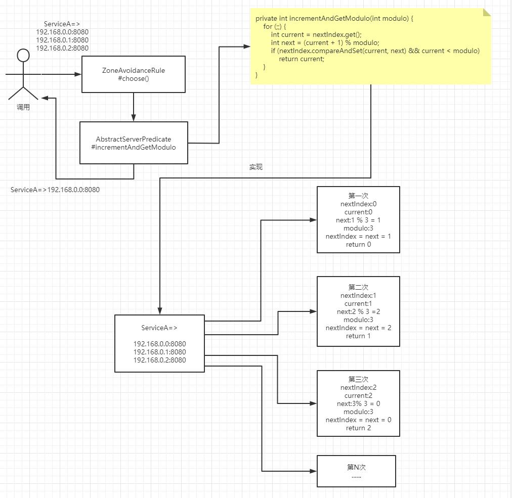 一个线上问题的思考:Eureka注册中心集群如何实现客户端请求负载及故障转移?