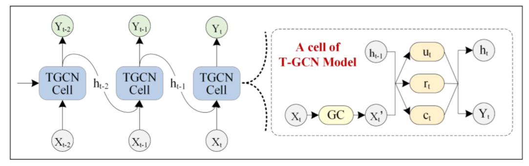 《T-GCN: A Temporal Graph Convolutional Network for Traffic Prediction》 论文解读