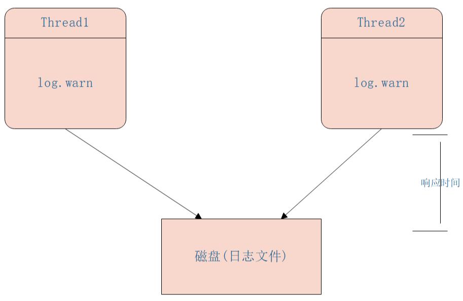多线程高并发编程(12) -- 阻塞算法实现ArrayBlockingQueue源码分析(1)