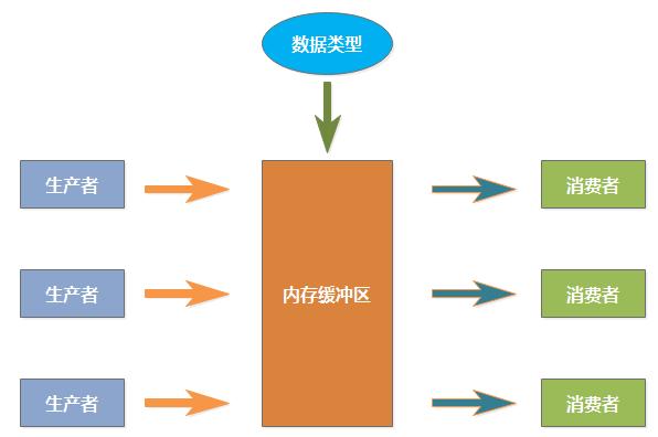 Java 多线程基础(十二)生产者与消费者