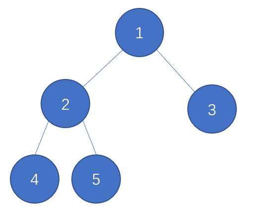 树:基本树形