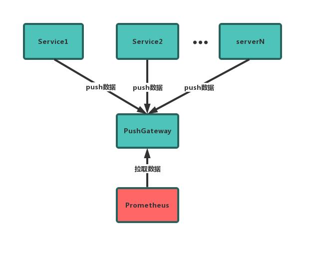一步步教你用Prometheus搭建实时监控系统系列(二)——详细分析拉取和推送两种不同模式
