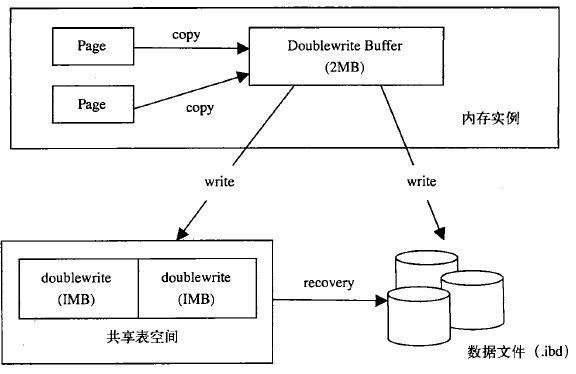 简单了解InnoDB底层原理