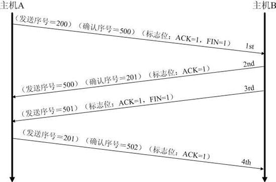 TCP-三次握手和四次挥手简单理解
