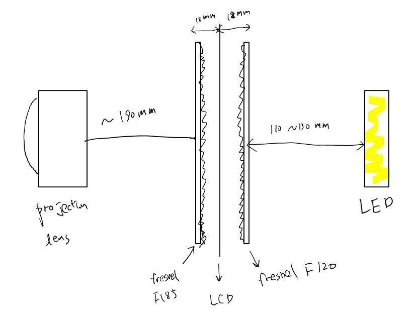 自制廉价的LED+LCD型投影仪