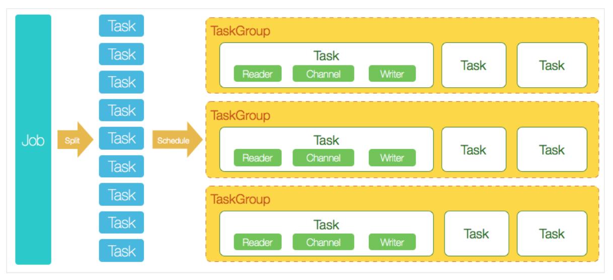 环境篇:数据同步工具DataX