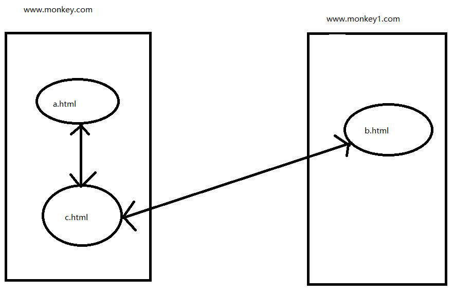 项目实战之跨域处理~一文搞定所有跨域需求