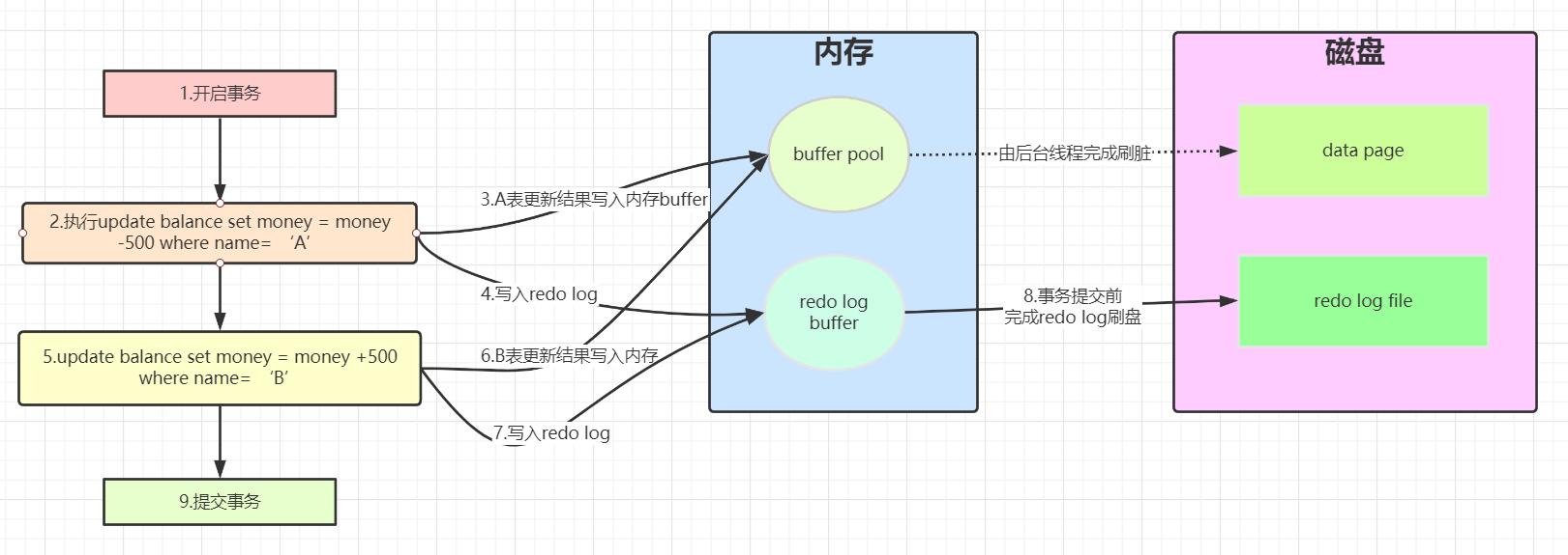 Spring事务专题(三)事务的基本概念,Mysql事务处理原理
