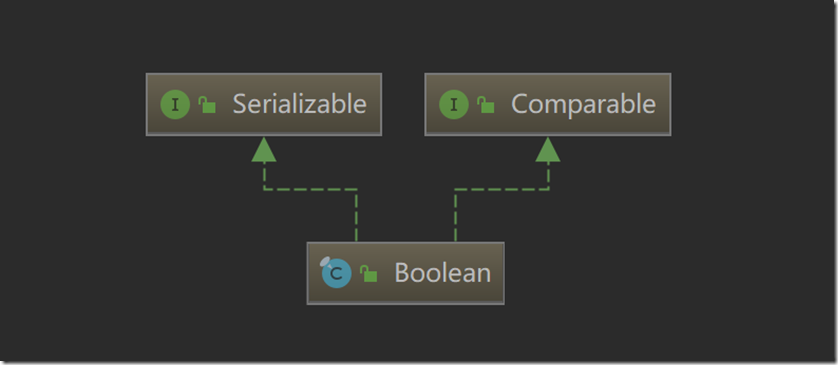 Boolean源码解剖学