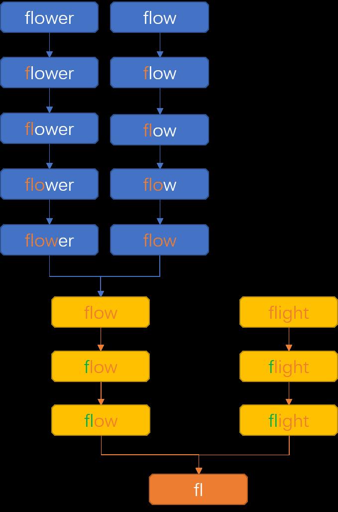 每日一道 LeetCode (5):最长公共前缀