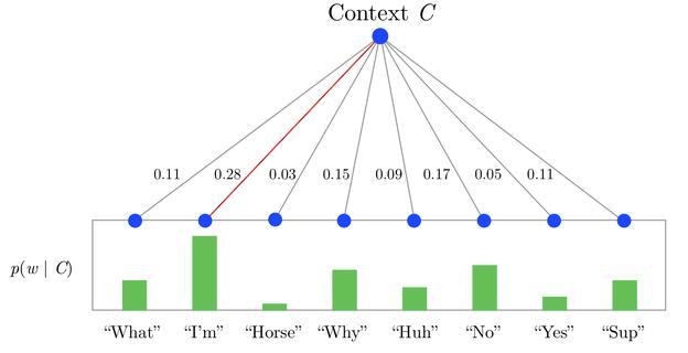 无所不能的Embedding 1 - Word2vec模型详解&代码实现