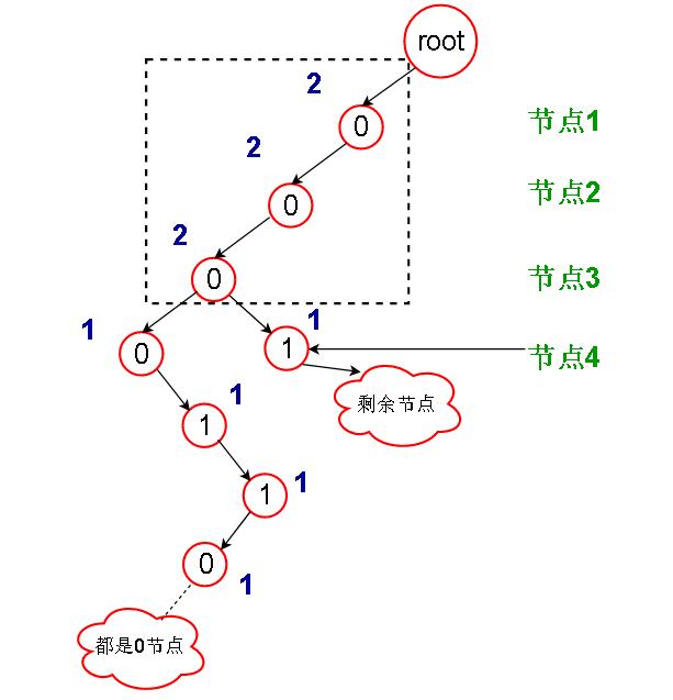 字节真题 ZJ26-异或:使用字典树代替暴力破解降低时间复杂度