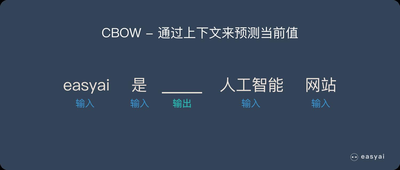 理解Word2Vec