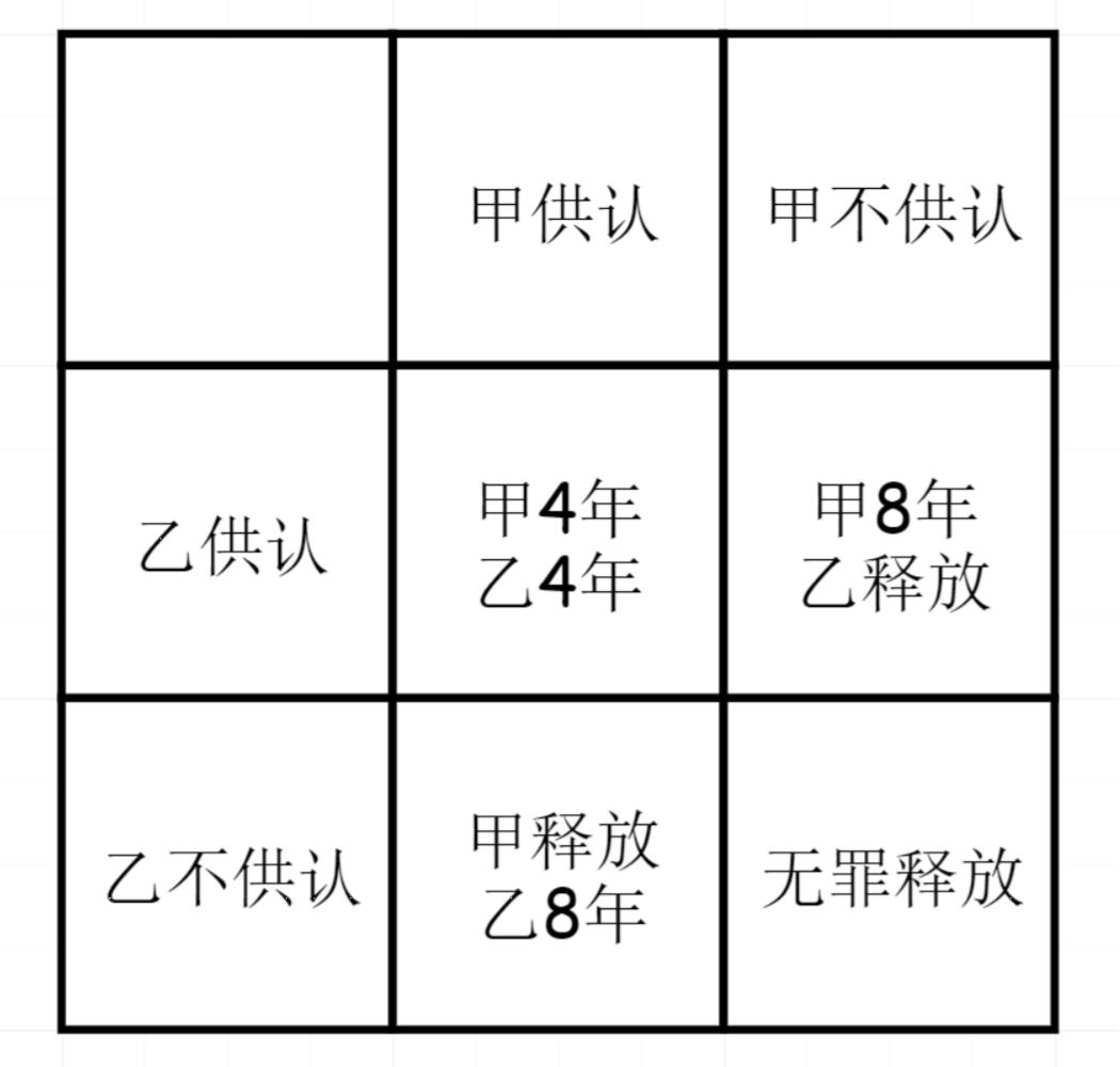 博弈论经典模型解析(入门级)