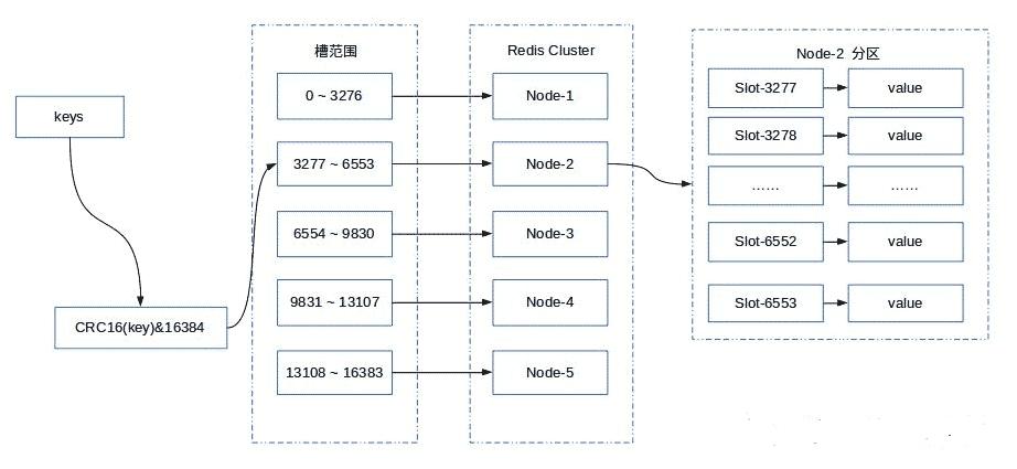 最通俗易懂的 Redis 架构模式详解