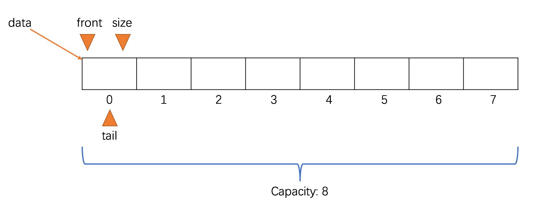 详细分析栈和队列的数据结构的实现过程(Java 实现)