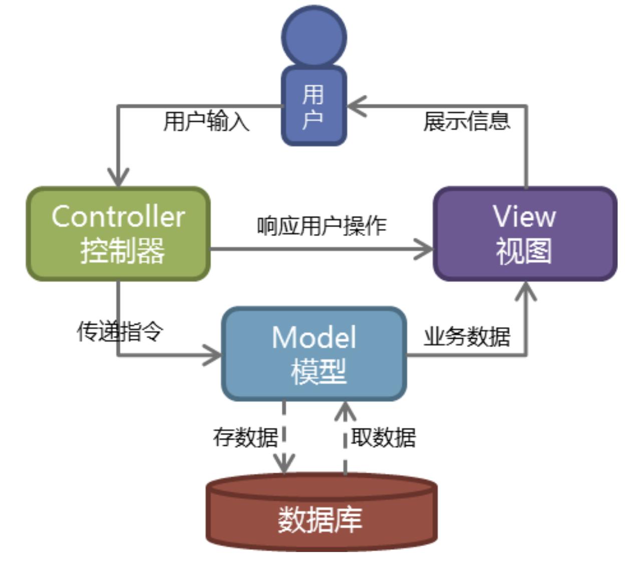 dya49:django:wsgrief&模板渲染Jinjia2&django的MTV/MVC框架&创建/启动一个django项目