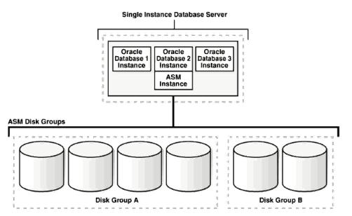Oracle自动存储管理ASM