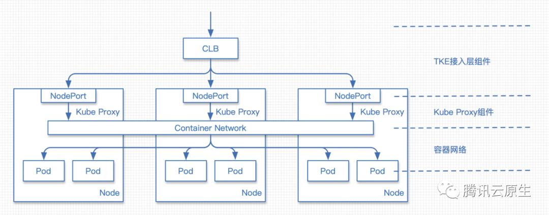 TKE基于弹性网卡直连Pod的网络负载均衡