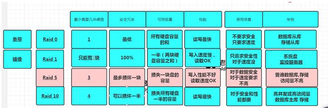 磁盘知识体系结构